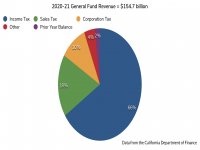 2020-21 General Fund Revenue