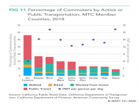 Percentage of Commuters by Active or Public transportation, MTC Member Counties