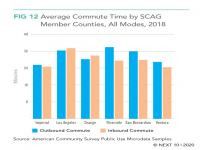 Average Commute Time by SCAG Member Counties, All Modes