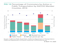 Percentage of Commuters by Active or Public transportation, SACOG Member Counties