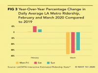 Year-Over-Year Percentage Change in Daily Average LA Metro Ridership