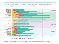 Alternative Fuel Vehicles as a Percentage of Registered Vehicles