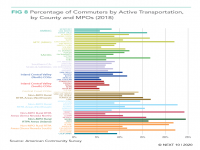 Percentage of Commuters by Active Transportation, by County and MPOs