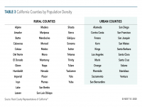 California Counties by Population Density