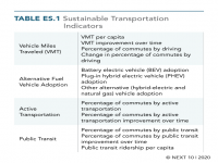 Sustainable Transportation Indicators