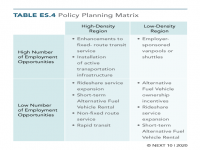 Policy Planning Matrix