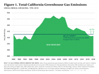 Fig. 1 Total CA GHG Emissions