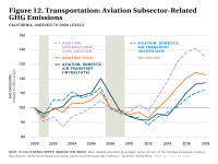 Fig 12 Transportation Aviation Subsector-Related GHG Emissions