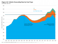 Fig 20 Vehicle Ownership by Fuel Type