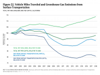 Fig 22 VMT and GHG Emissions from Surface Transportation