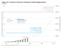 Fig 24 Trends in ZEV Registrations