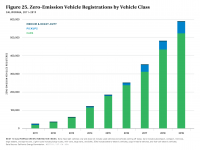 Fig 25 ZEV Registrations by Vehicle Class