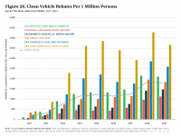 Fig 26 Clean Vehicle Rebates Per 1 Million Persons