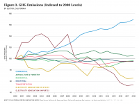 Fig 3 GHG Emissions (Indexed to 2000 Levels)