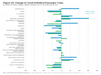 Fig 30 Change in Unlinked Passenger Trips