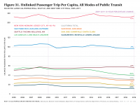 Fig 31 Unlinked Passenger Trips Per Capita, All Public Transit