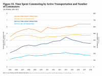 Fig 33 Time Spent Commuting by Active Transportation and Number of Commuters