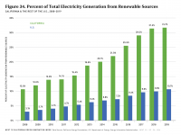 Fig 34 Percent of Total Electricity Generation from Renewable Sources