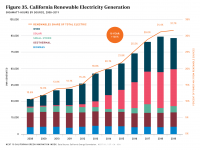 Fig 35 CA Renewable Electricity Generation