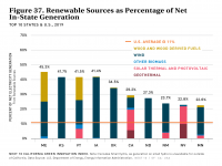 Fig 37 Renewable Sources as Percentage of Net In-State Generation
