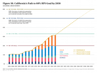 Fig 38 CA's Path to 60% RPS Goal by 2030