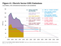 Fig 41 Electric Sector GHG Emissions