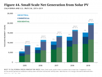 Fig 44 Small Scale Net Generation from Solar PV