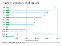 Fig 45 Cumulative Wind Capacity