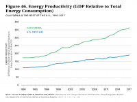 Fig 46 Energy Productivity