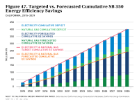 Fig 47 Targeted vs. Forecasted Cumulative SB 350 Energy Efficiency Savings