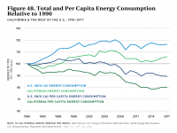 Fig 48 Total and Per Capita Energy Consumption Relative to 1990