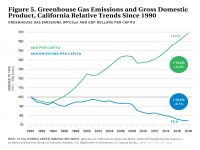 Fig 5 GHG Emissions and GDP Since 1990