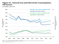 Fig 51 Natural Gas and Electricity Consumption, All Sectors