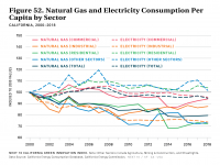 Fig 52 Natural Gas and Electricity Consumption Per Capita by Sector