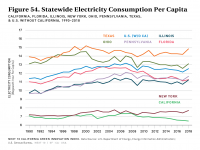 Fig 54 Statewide Electricity Consumption Per Capita
