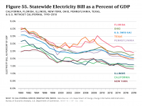 Fig 55 Statewide Electricity Bill as a Percent of GDP