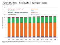Fig 56 House Heating Fuel by Major Source