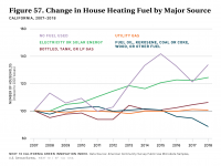 Fig 57 Change in House Heating Fuel by Major Source