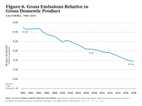 Fig 6 Gross Emissions Relative to GDP
