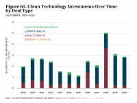 Fig 61 Clean Technology Investments Over Time by Deal Type