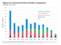Fig 64 Entrances/Exits of Solar Companies