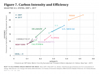 Fig 7 Carbon Intensity and Efficiency