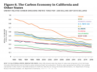 Fig 8 Carbon Economy in CA and Other States