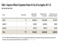 Table 1 Impacts of BlueLA Expansion Project