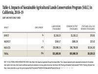 Table 4 Impacts of Sustainable Agricultural Lands Conservation Program