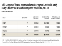 Table 5 Impacts of the Low-Income Weatherization Program