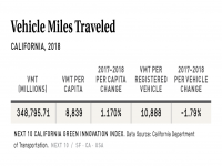 Vehicle Miles Traveled