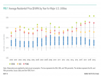 Average Residential Price by Year for Major U.S. Utilities